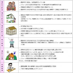 住宅リフォーム支援事業